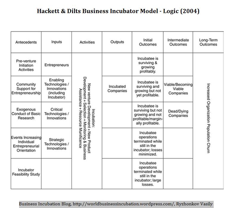 Hackett & Dilts Business Incubator Model - The Logic (2004)